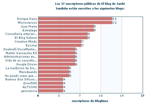 Gráfico de CompareBlogs